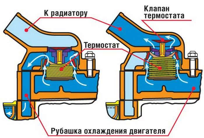 Устройство термостата Калина