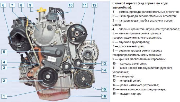 Устройство двигателя Рено Логан 1.6 8 клапанов