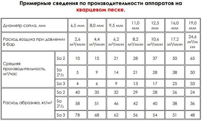 Сравнение производительности пескоструйных агрегатов