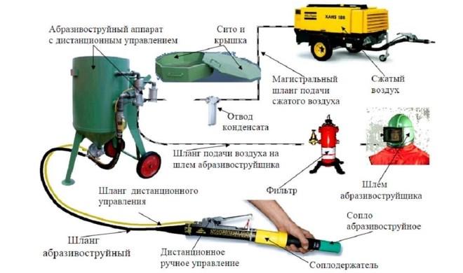 Схема участка пескоструйной обработки
