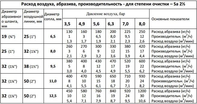 Таблица позволяет примерно оценить влияние диаметра сопла и давления воздуха на производительность и расход абразива