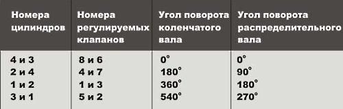 Регулировка клапанов ваз 2105 инжектор схема