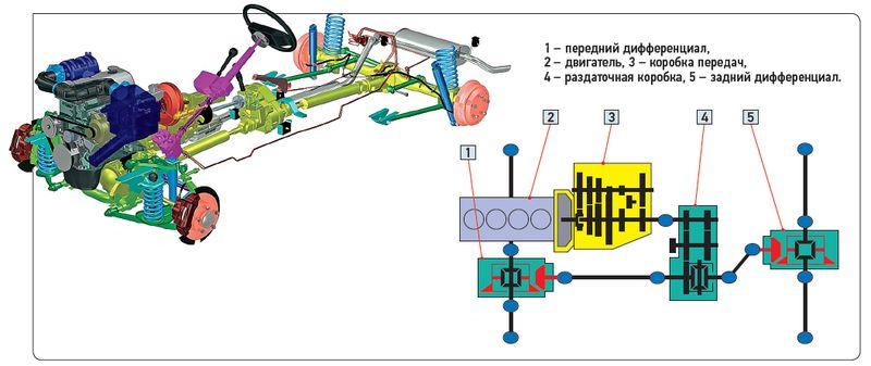 Схема работы привода на шевроле нива