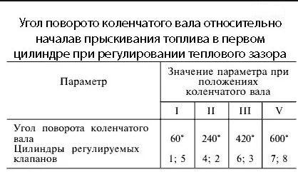 Порядок регулировки клапанов КАМАЗ 740