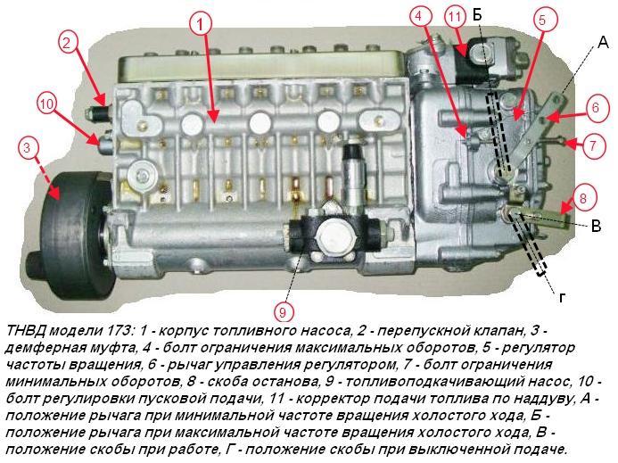 Топливный насос высокого давления модели 173