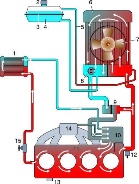 Схема система охлаждения двигателЯ УЗАМ на автомобиле Москвич (АЗЛК и ИЖ) 412