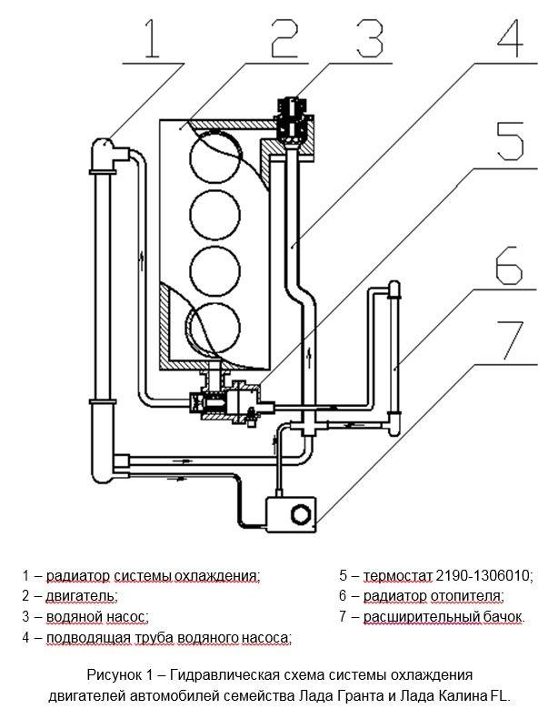 Схема системы охлаждения Лада Гранта 8 клапанов